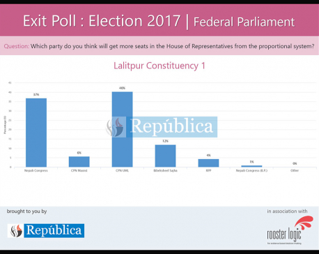 Exit poll result of Lalitpur under PR electoral system
