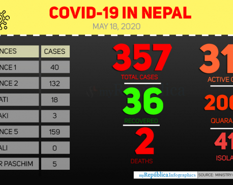 With 53 new cases, Nepal's COVID-19 tally soars to 357
