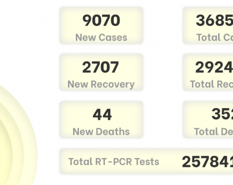COVID-19: Nepal reports record-high of 9,070 new cases, 54 deaths on Thursday