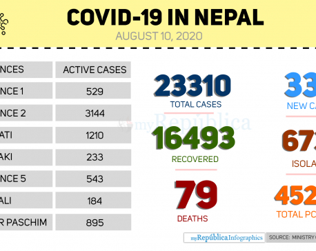 With 338 new cases of coronavirus, Nepal's COVID-19 tally crosses 23,000-mark