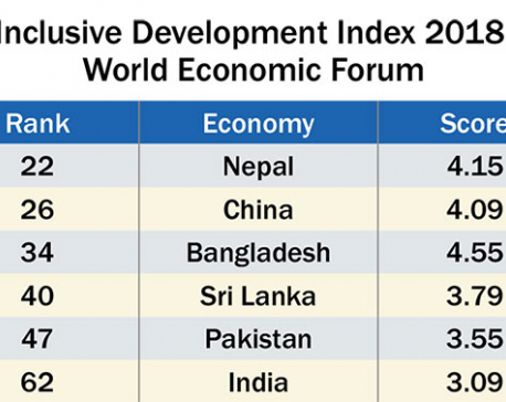 Nepal jumps 5 notches to 22nd position in inclusive development index