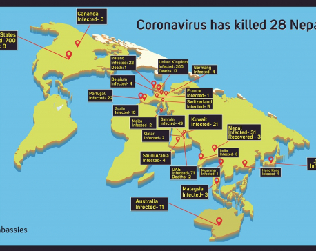 Coronavirus has killed 28, and infected 1,200 Nepalis worldwide