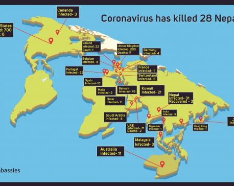 Coronavirus has killed 28, and infected 1,200 Nepalis worldwide