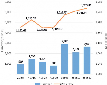 Nepse posts gains for four consecutive weeks