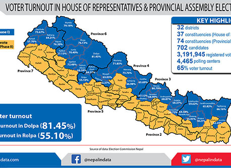 Voter turnout in Phase 1 election