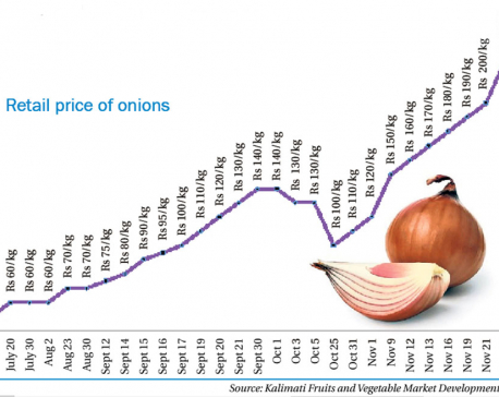 Price of onion escalates to record high of Rs 230 a kilo