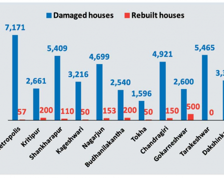 Only 57 quake-damaged houses in KMC rebuilt so far