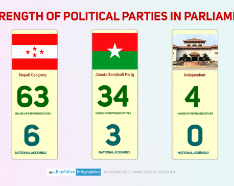 Numerical strength of parties in parliament and likely coalition govts if NCP splits