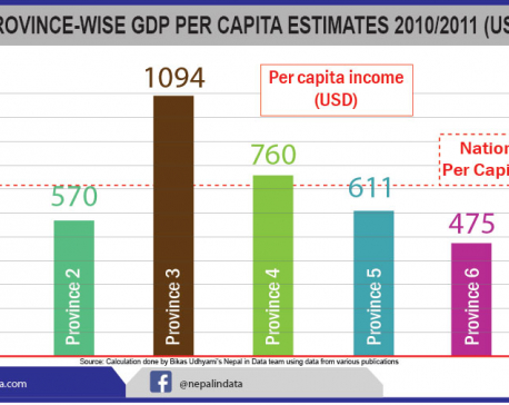 Per capita income highest in Province 3, lowest in 7