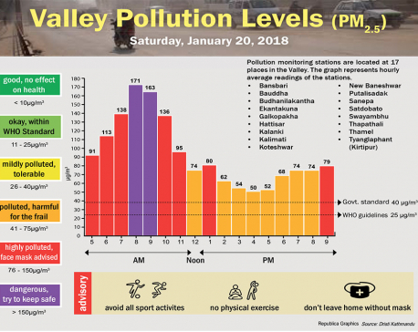 Valley Pollution levels for January 20, 2018