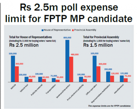 Rs 2.5m poll expense limit for FPTP MP candidate
