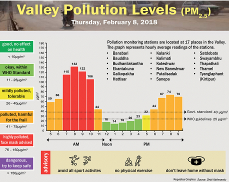Valley Pollution Levels for 8 February, 2018