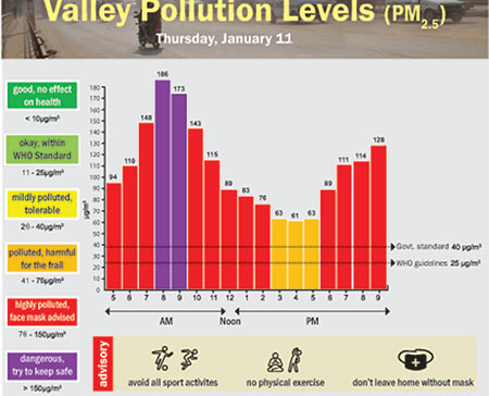 Valley Polluiton Levels for January 11, 2018