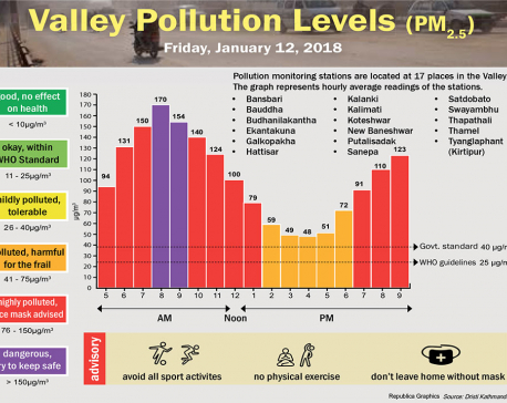 Valley Pollution Levels for January 12, 2018
