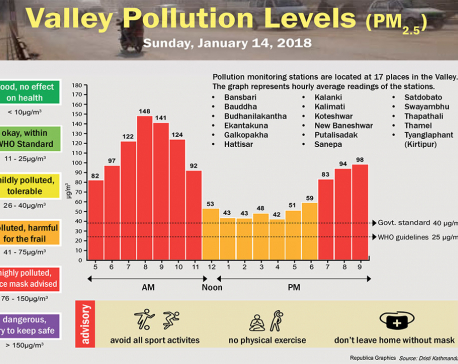 Valley Pollution Levels for January 14, 2018
