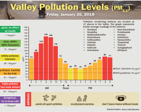 Valley Pollution levels for 26 January,  2018