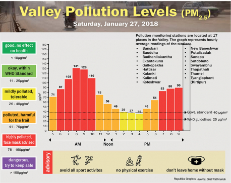 Valley Pollution Levels for 27 January, 2018