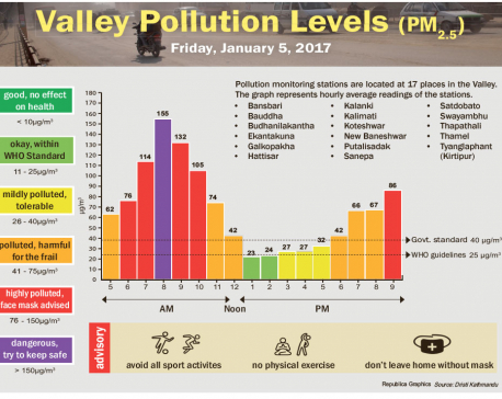 Pollution at its highest