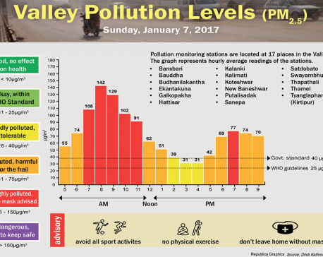 Valley pollution levels for January 6, 2017