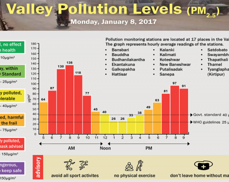 Valley Pollution Levels for January 9, 2018