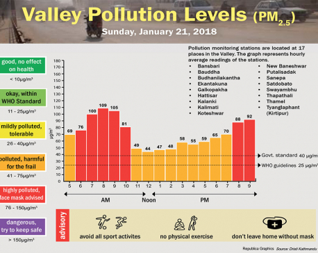 Valley Pollution Levels for January 21, 2018