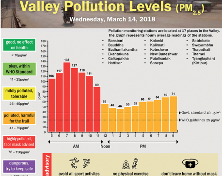 Valley Pollution Levels of March 14, 2018