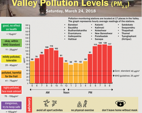 Valley Pollution Levels for 24 March 2018