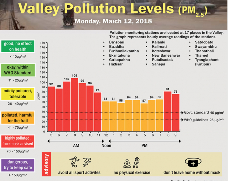 Valley Pollution Levels for 12 March, 2018