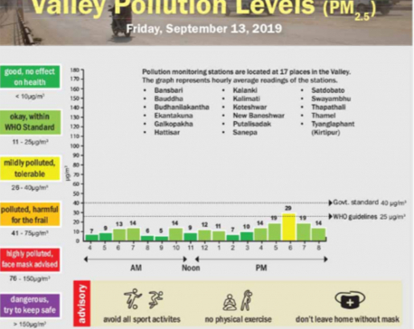 Valley pollution levels for September 13, 2019