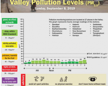 Valley pollution levels for September 8, 2019
