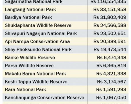 Protected areas report 58 percent surge in revenue