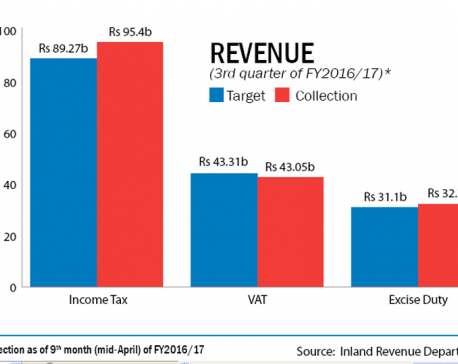 Govt exceed Q3 revenue collection target