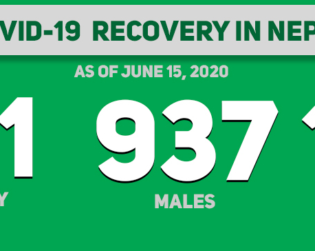 1,041 COVID-19 patients recover in Nepal, 67 discharged in last 24 hours