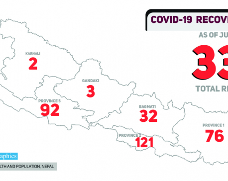 With 43 more recovered today, Nepal's COVID-19 recovery tally reaches 333