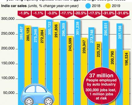 India's car sales slump