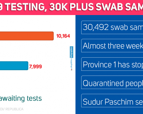 As 30,000 plus swab samples pile up, patients have to wait for up to three weeks to get results