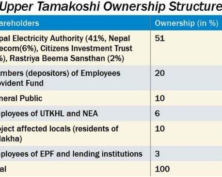 Upper Tamakoshi gets Sebon nod to float public shares