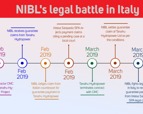 Nepal Investment Bank wins legal case on guarantee payment of Rs 2.1 billion against Italian counterpart
