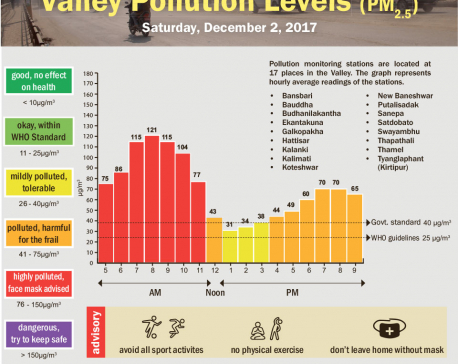 Valley Pollution Levels for December 2, 2017