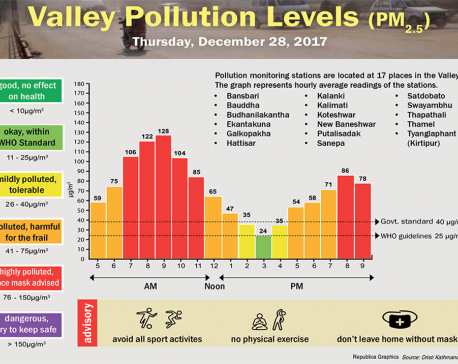 Valley Pollution Levels for December 28, 2017