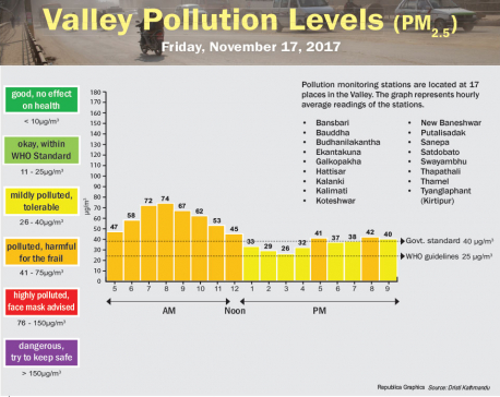 Valley Pollution Levels for November 17, 2017