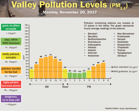 Valley Pollution Levels for November 20, 2017