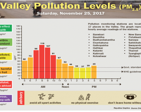 Valley Pollution Levels for November 25, 2017