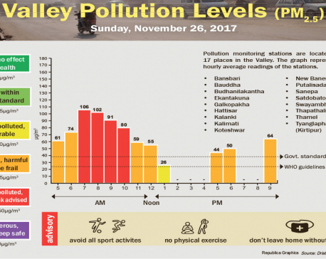 Valley Pollution Levels for November 26, 2017