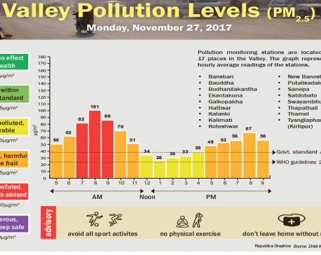 Valley Pollution Levels for November 27, 2017