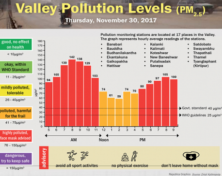Valley Pollution Levels for November 30, 2017