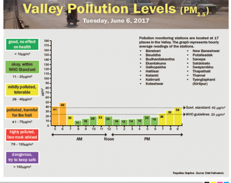 Valley Pollution Levels as of Tuesday