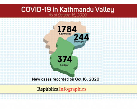 Valley's COVID-19 case tally surpasses 50,000 mark, 2,402 new cases reported in past 24 hours