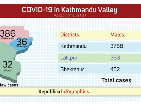 Kathmandu  Valley  reports  454  new  COVID-19 cases