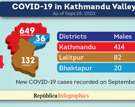 Kathmandu Valley's coronavirus-related death toll rises to 134